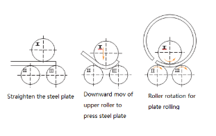 working principles of symmetrical three-axis steel plate rolling machine
