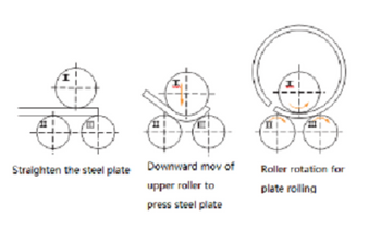How Steel Plate Rolling Machine Works